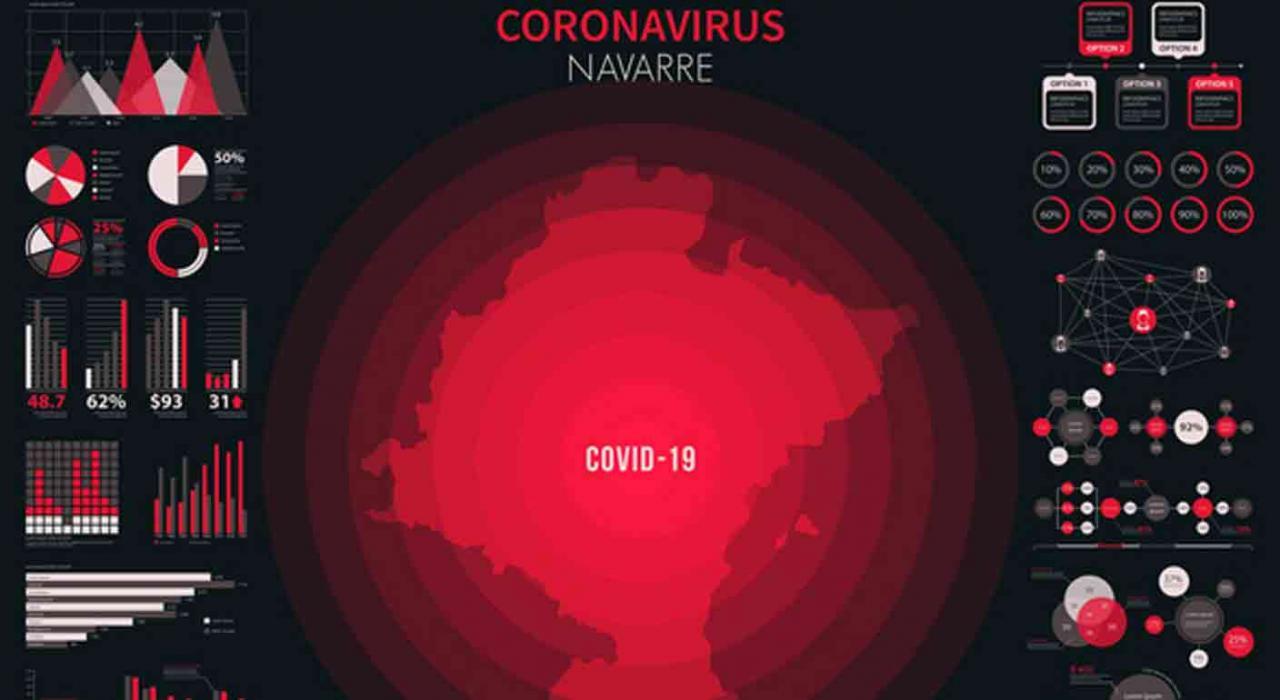 Imagene de gráfica de coronavirus en Navarra. Medidas extraordinarias en Navarra ante el aumento de casos positivos por COVID-19